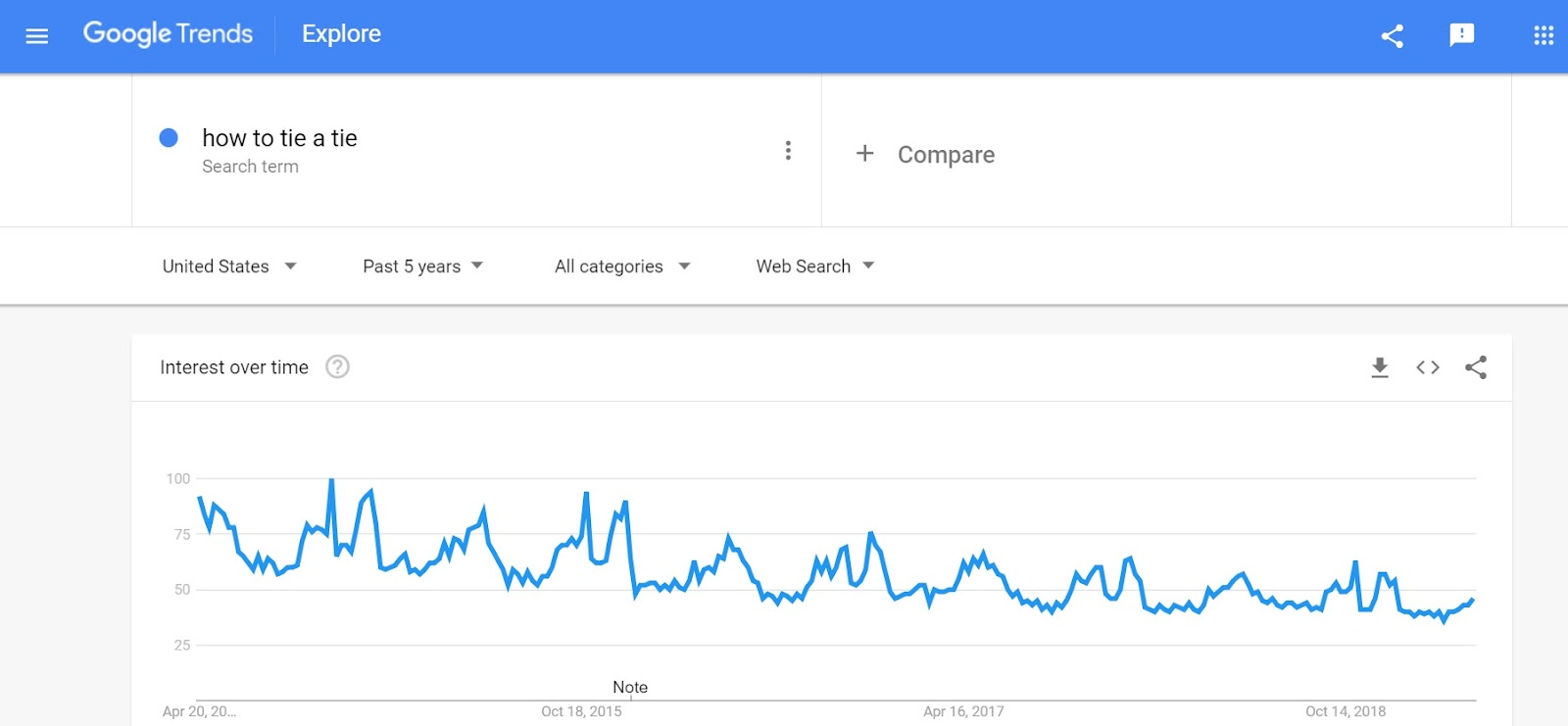 How to tie a tie Google Trends Result