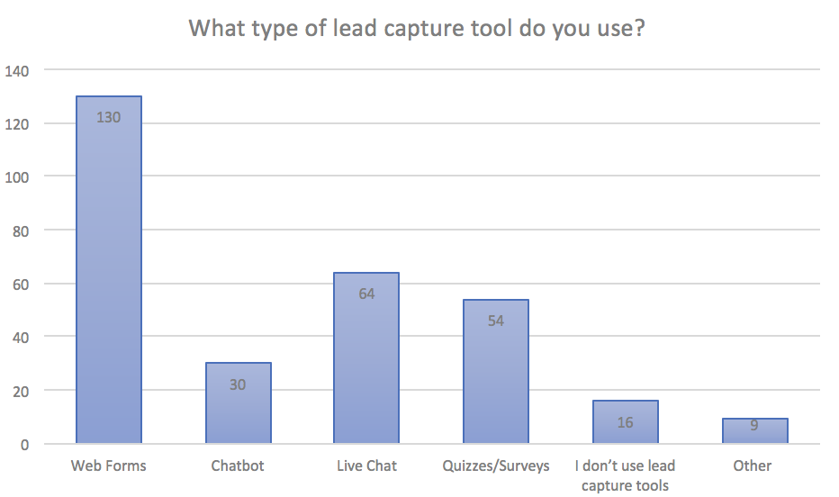 Forms Aren't Dead: The State of Email Lead Capture in 2019 4