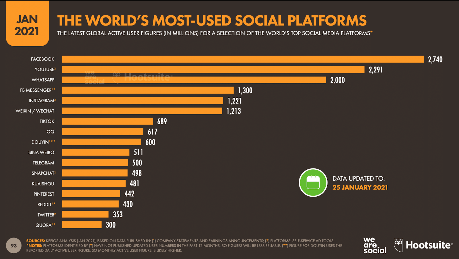 The world's most-used social platforms by Hootsuite as of January 25, 2021.