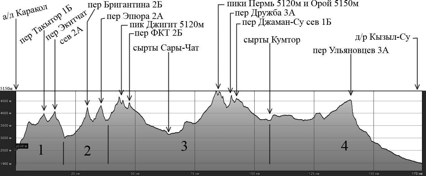 C:\Documents and Settings\Наташа\Рабочий стол\Саша\Шань 2011\ОТЧЕТ\высотный график копия.jpg