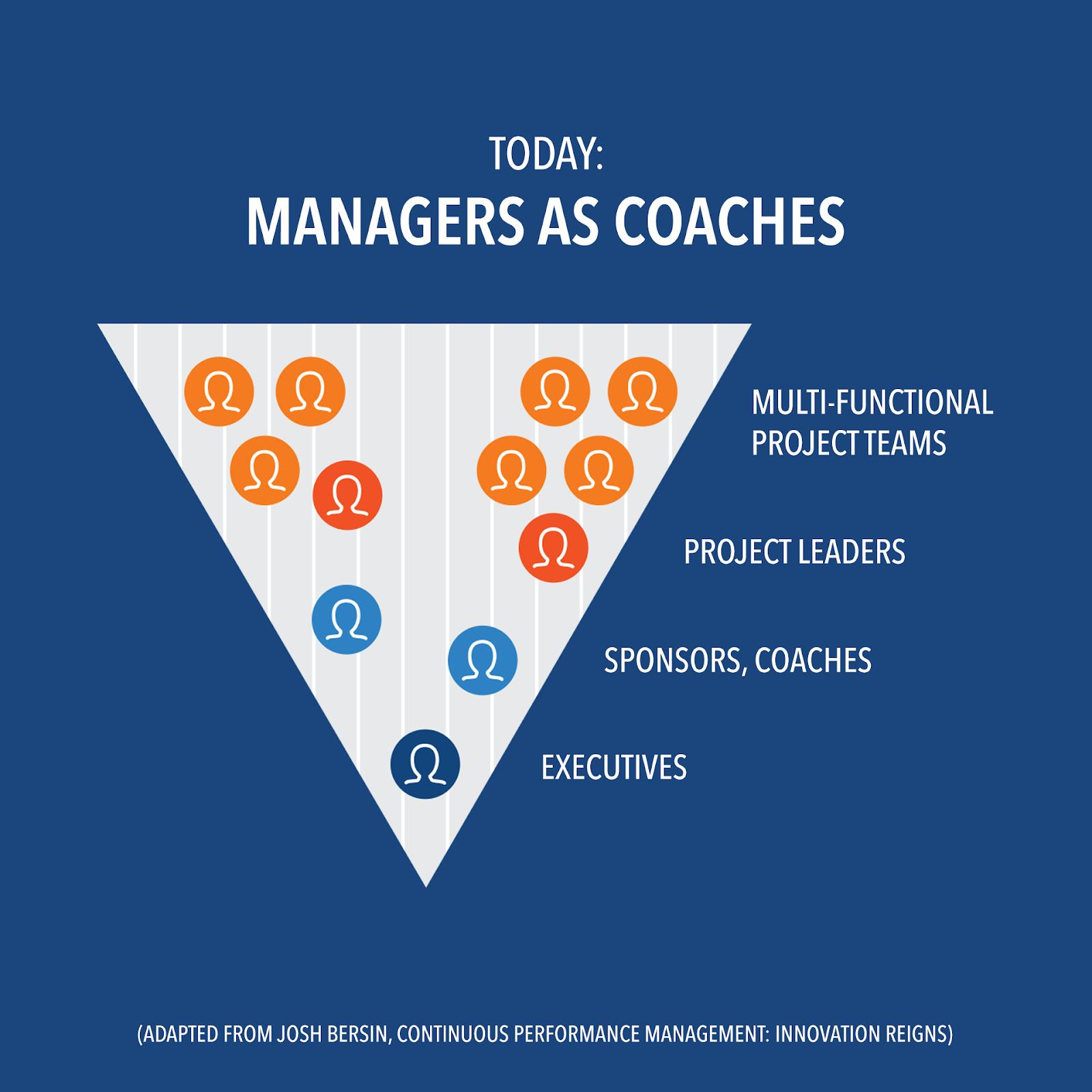 continuous performance management