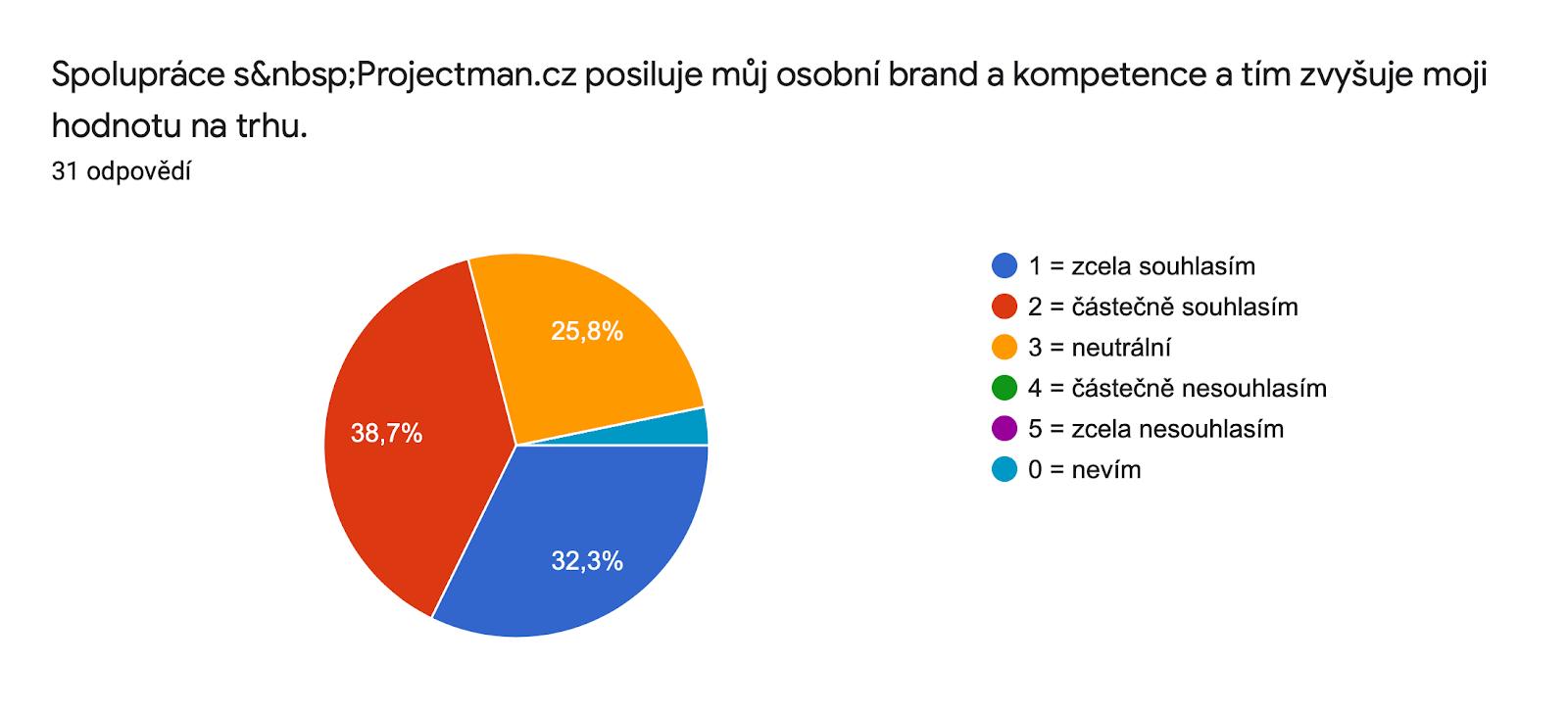 Graf odpovědí Formulářů. Název otázky: Spolupráce s Projectman.cz posiluje můj osobní brand a kompetence a tím zvyšuje moji hodnotu na trhu.. Počet odpovědí: 31 odpovědí.