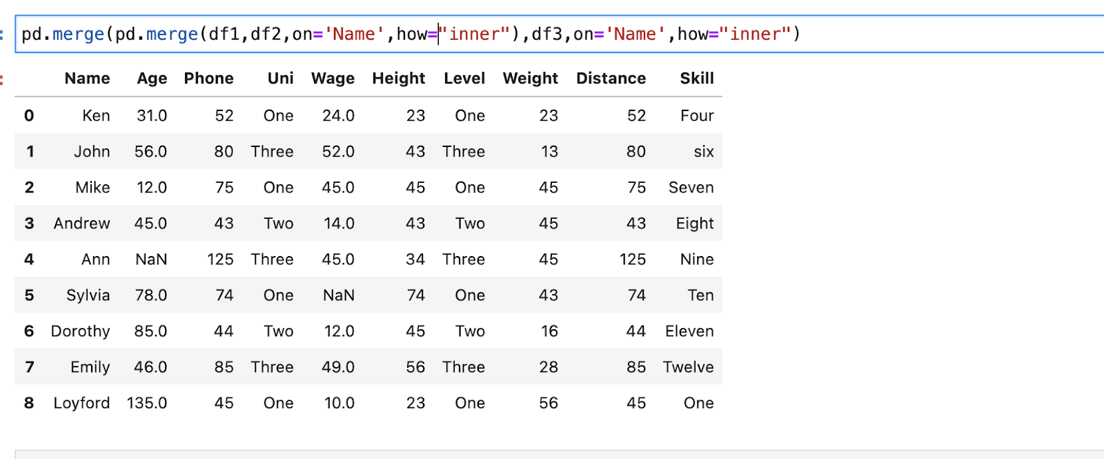 pandas.merge() with an inner join