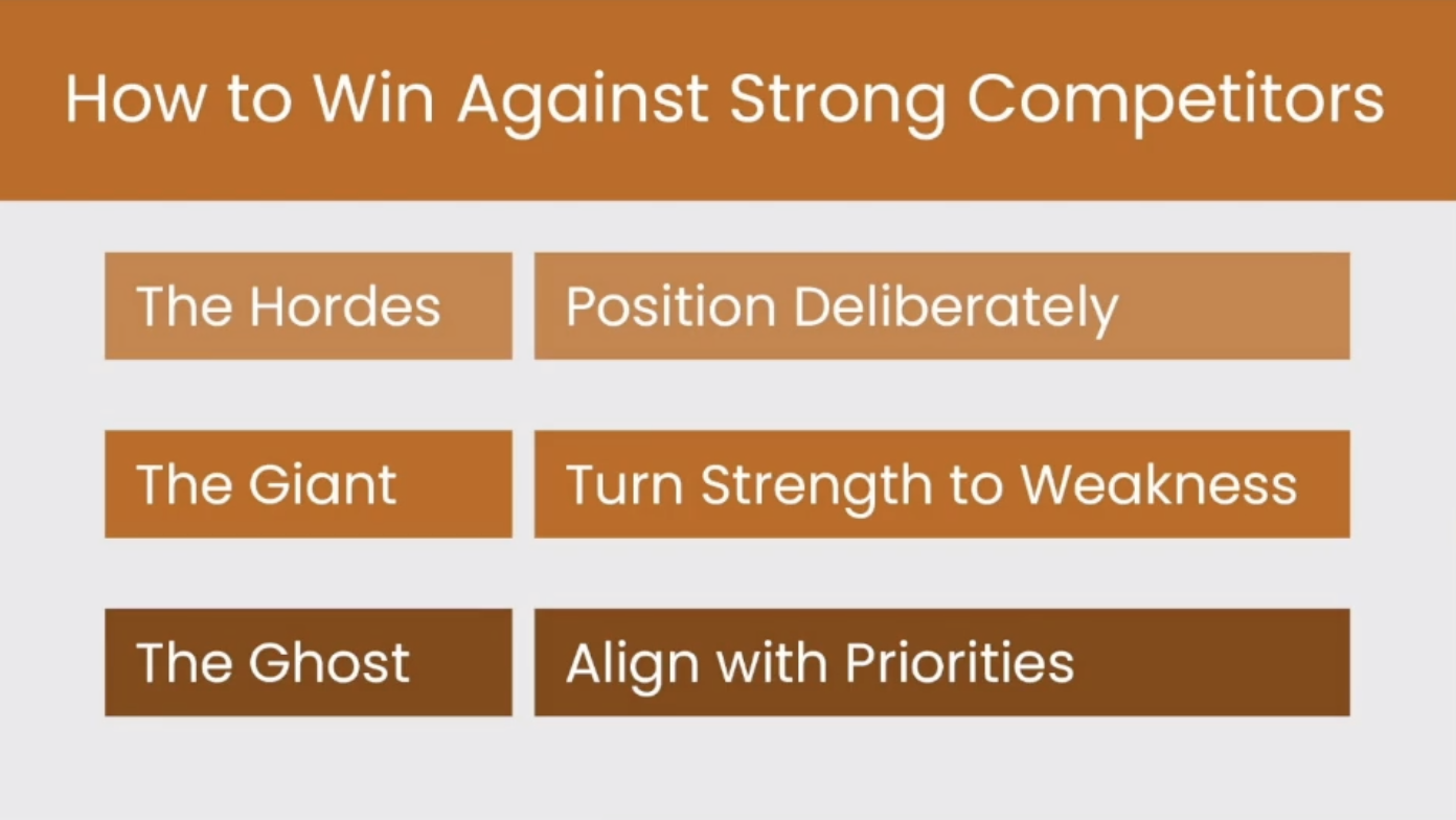 How to win against strong competitors