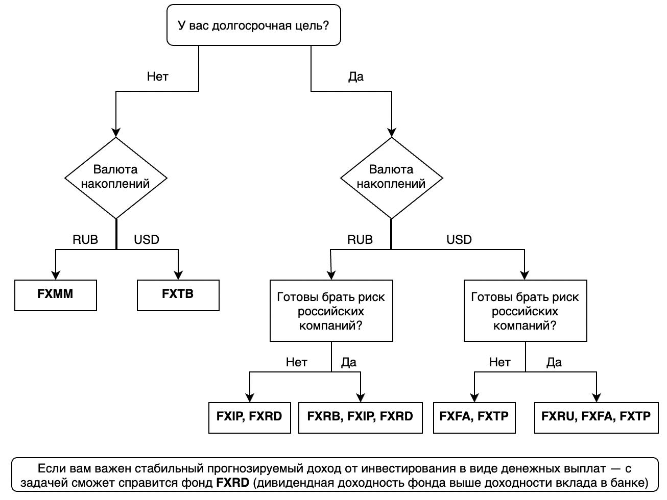 Алгоритм выбора облигационных фондов в портфель