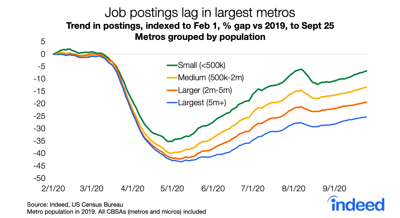 Line graph showing job postings lag in largest metros in the US