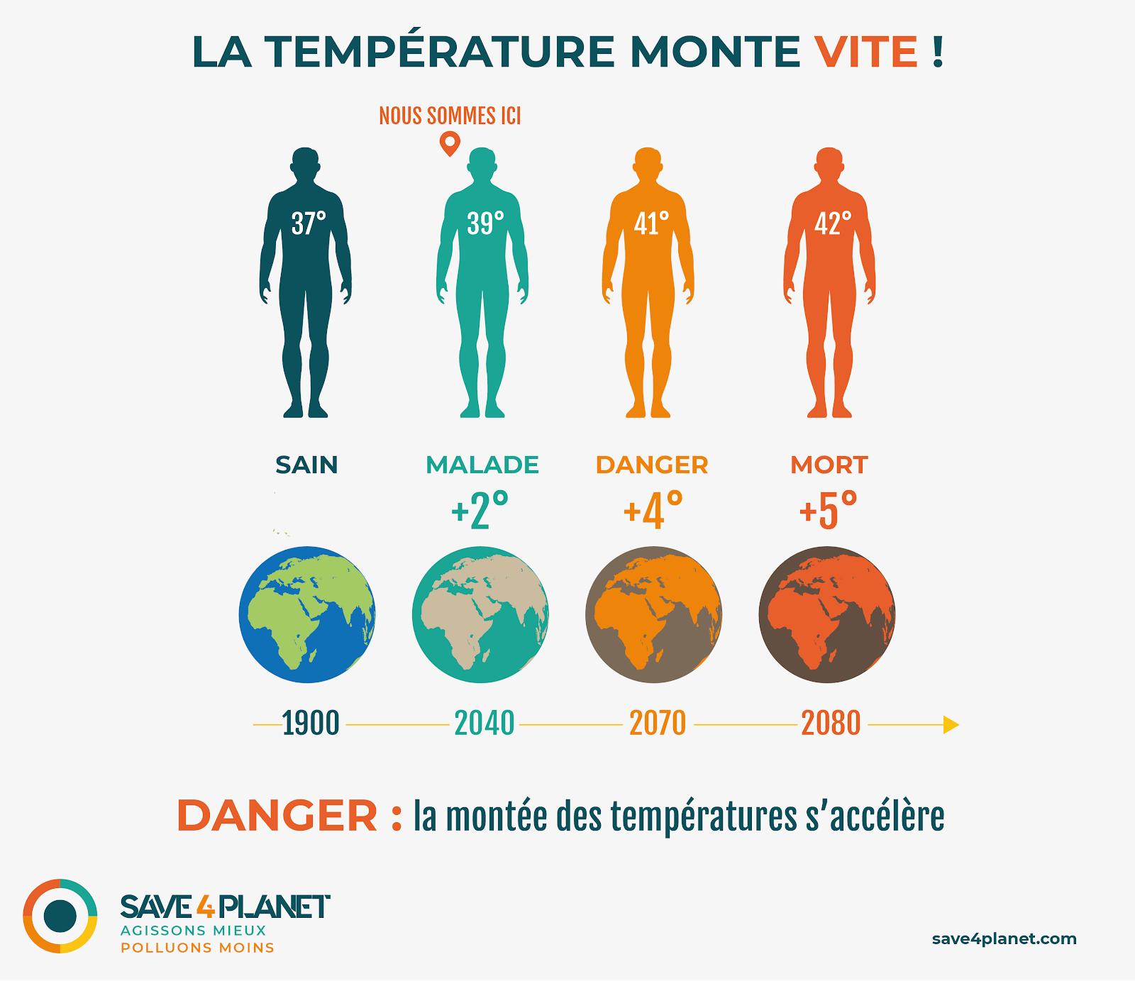 Illustration de l'augmentation de la temperature sur l'Homme