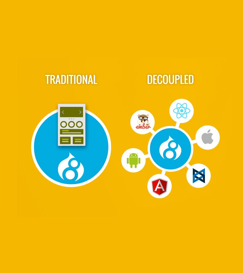 Web application per Digital Trasformation