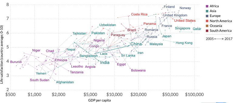 Richer countries are have happier people