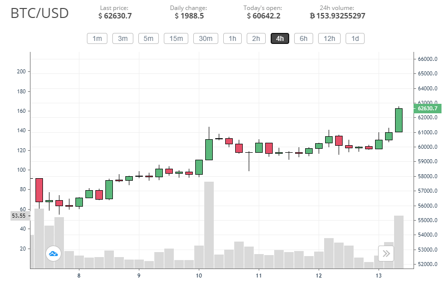 Bitcoin hits a new ATH at .6k, predictions see it go up to 0k by 2022 2021