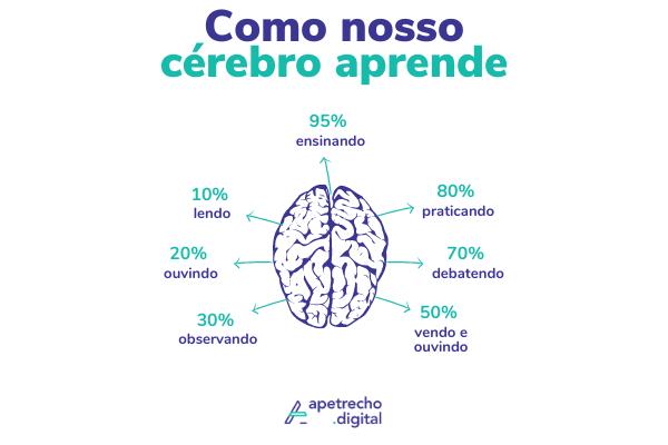 Ilustração de como nosso cérebro aprende (95% ensinando contra 10% lendo)
