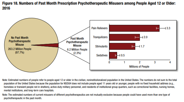 A chart showing different types of prescription medications used by individuals 12 or older.