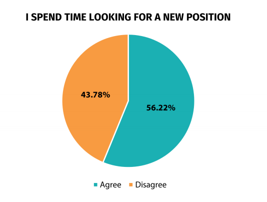 more than 50% of people are looking for new jobs in 2021 and high employee turnover is a problem