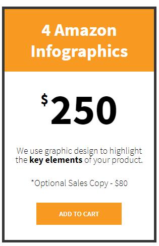 Amazon info graphic price