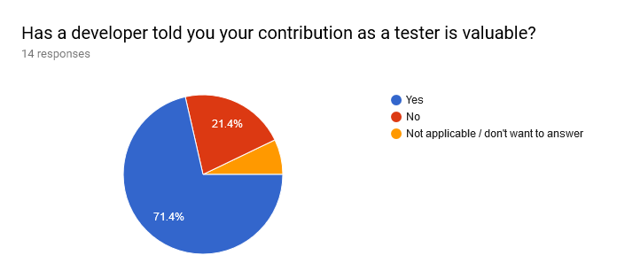 Forms response chart. Question title: Has a developer told you your contribution as a tester is valuable?. Number of responses: 14 responses.