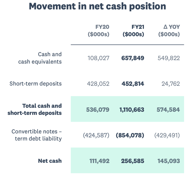 Xero Stock Analysis, Net Cash Position FY21