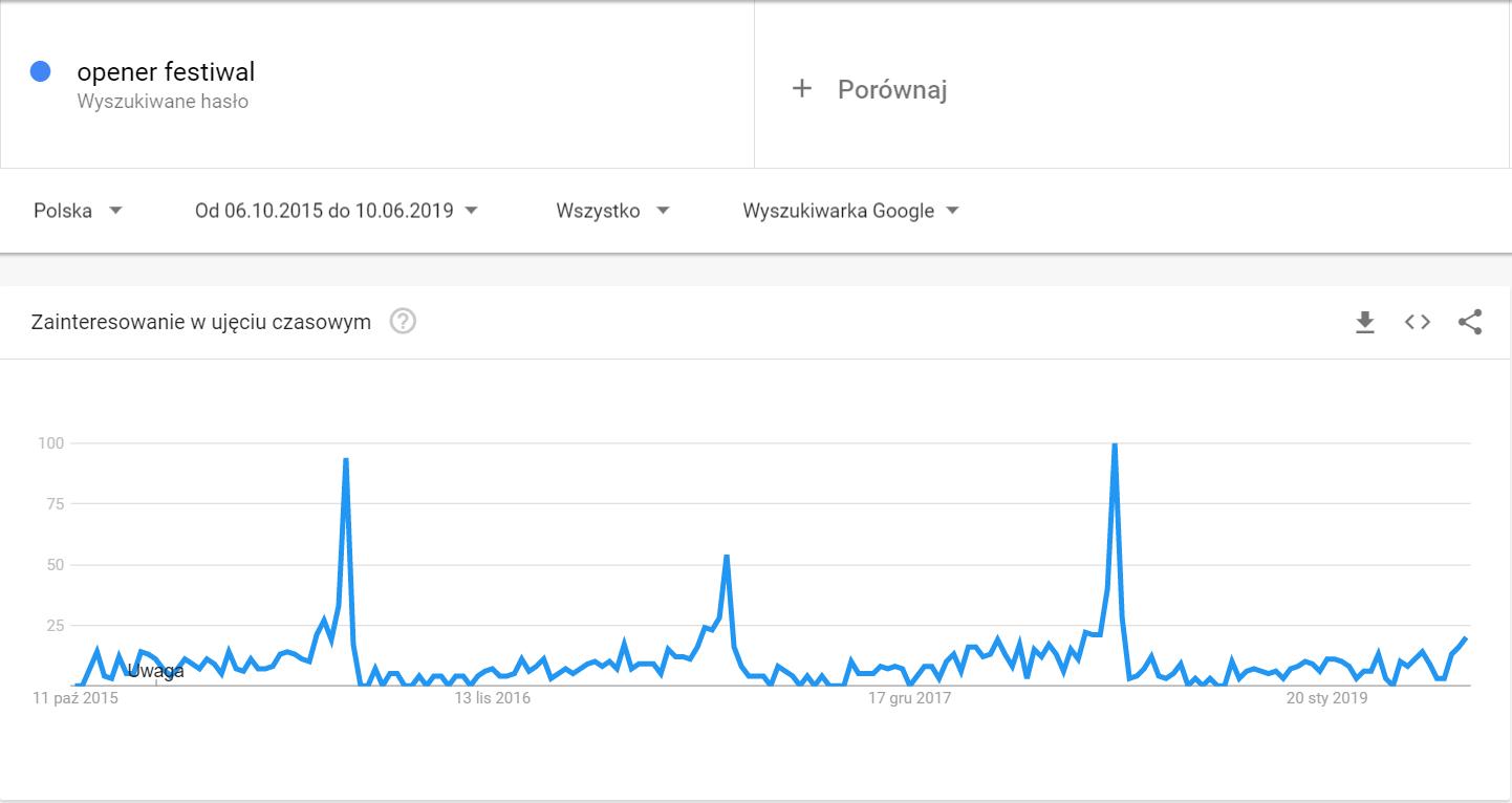 Utworzenie kalendarza treści z wykorzystaniem narzędzia Google Trends