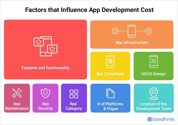 Faktor-Faktor yang Mempengaruhi Biaya Pengembangan Aplikasi