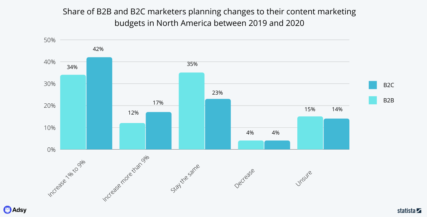content marketing budgets in B2C and B2B