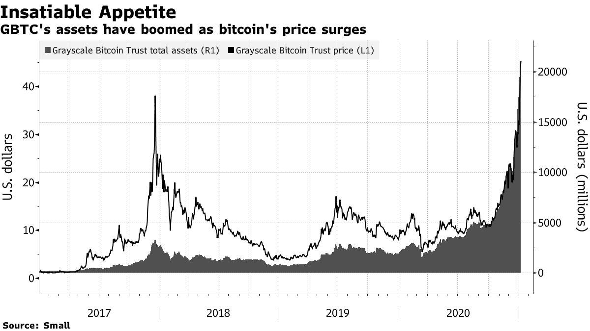 Ativos da Grayscale Bitcoin Trust (GBTC) e o preço da sua ação. Fonte: Bloomberg.