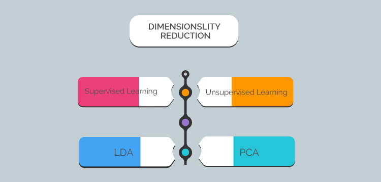 "PCA and LDA have widely used dimensionality reduction techniques in machine learning, its fundamental difference is ""deployment of PCA and LDA in unsupervised and supervised learning respectively"