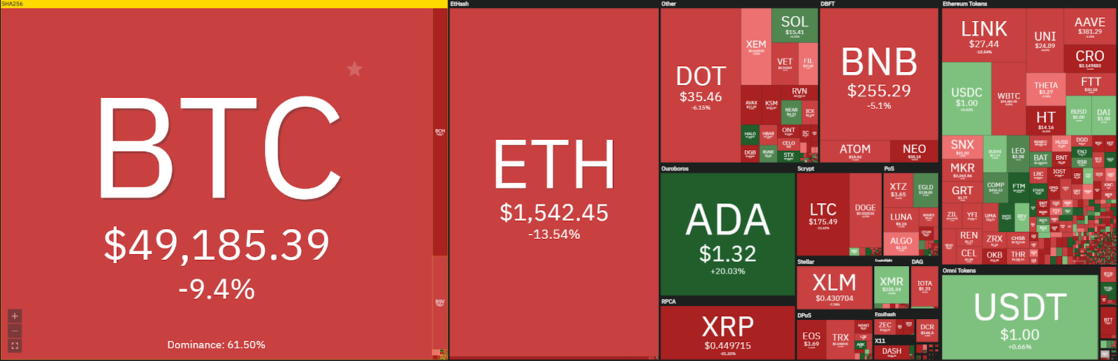 Weekly Crypto Price Analysis 1st Mar: BTC, ETH, DOT, UNI, SUSHI 1