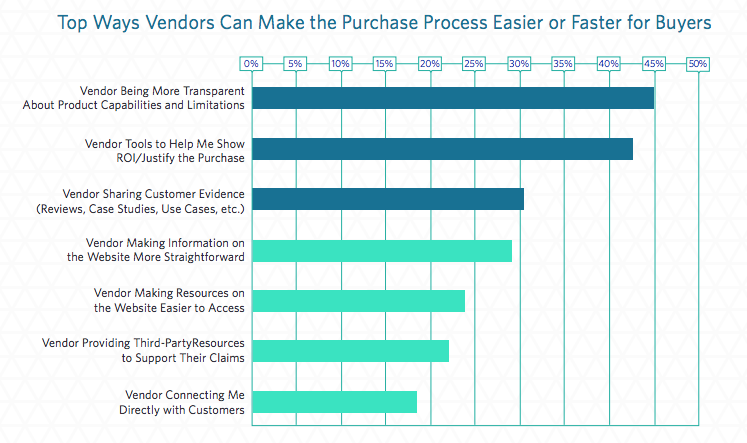 how business technology vendors can make the purchase process easier | trustradius.com