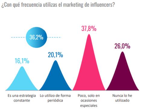 ¿Con qué frecuencia utilizas el marketing de influencers?