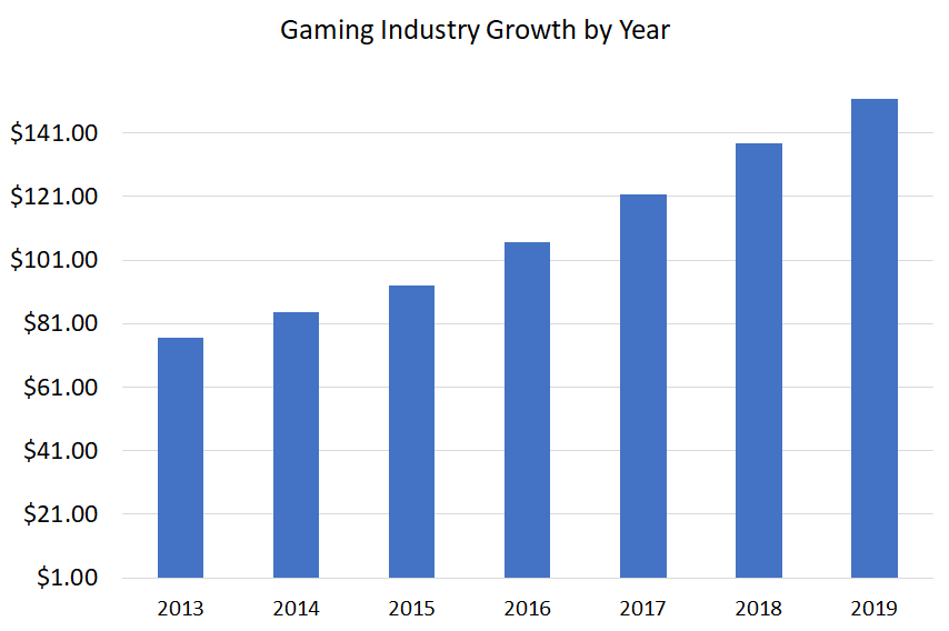Use of Cryptocurrencies in Online Gaming