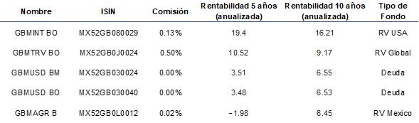 Mejores Fondos GMB 2021