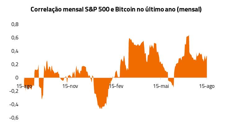 correlação bitcoin S&P 500