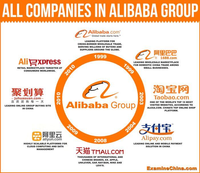 美股投資推薦-Alibaba Group Holding | 阿里巴巴集團