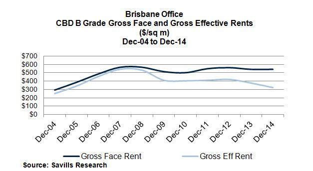 brisbane commercial real estate office rents