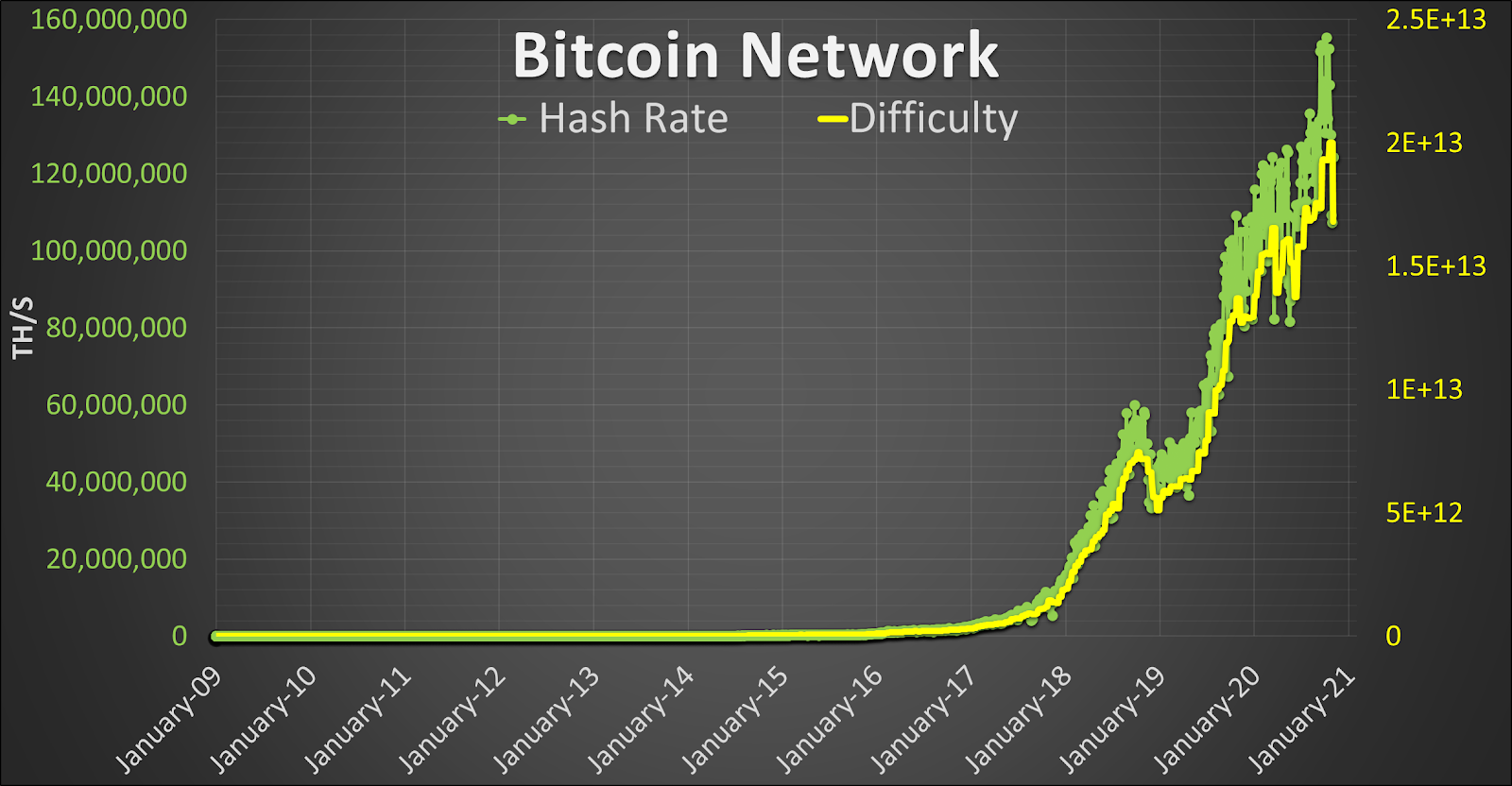 How Do Seasonal Fluctuations Really Affect Bitcoin Mining?