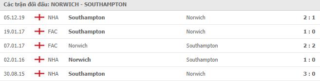 Kết quả đối đầu giữa Norwich City vs Southampton ở Ngoại hạng Anh trong 5 trận gần nhất
