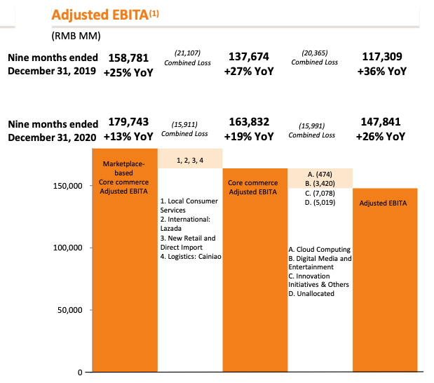 Alibaba stock analysis Adjusted EBITA 9 Months ended Dec 2020