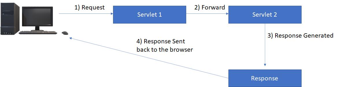 Request Dispatcher - Forwarder