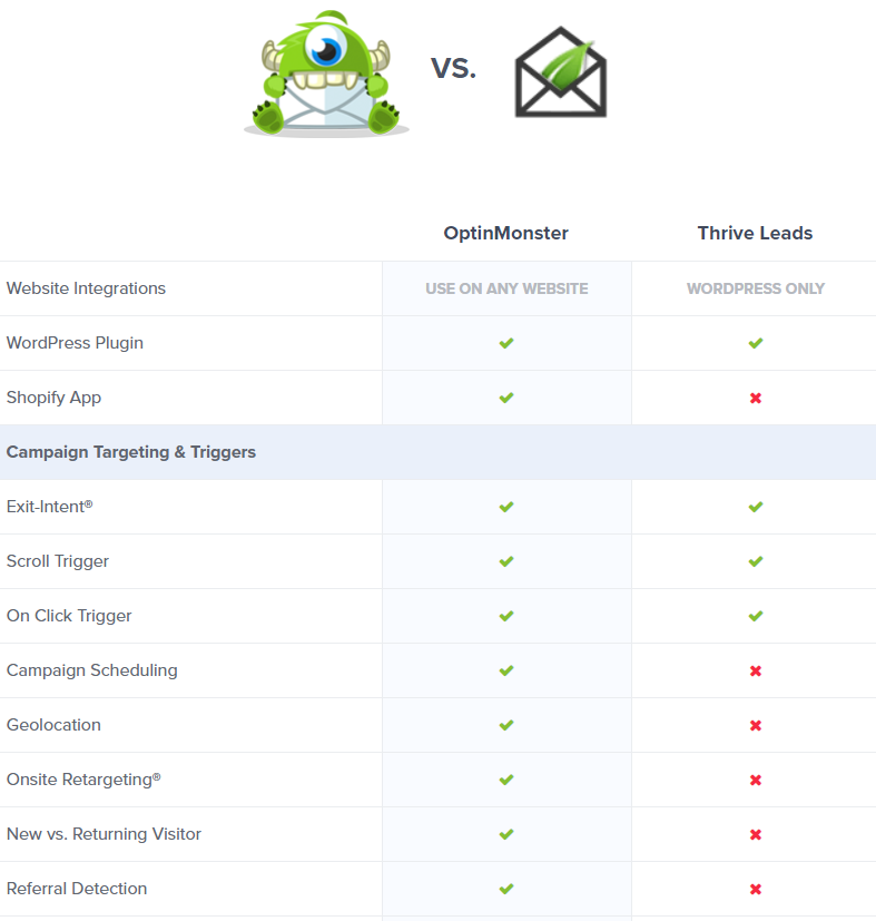 optinmonster feature comparison chart
