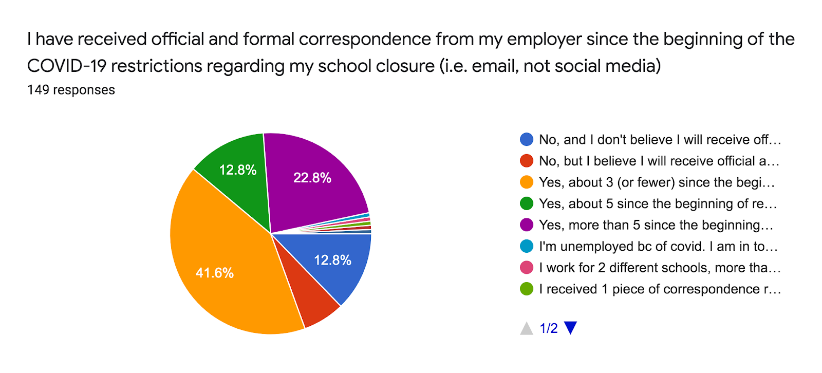 Forms response chart. Question title: I have received official and formal correspondence from my employer since the beginning of the COVID-19 restrictions regarding my school closure (i.e. email, not social media). Number of responses: 149 responses.