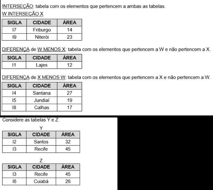 As operações Y UNIÃO Z e Y INTERSEÇÃO Z terão, respectivamente,
