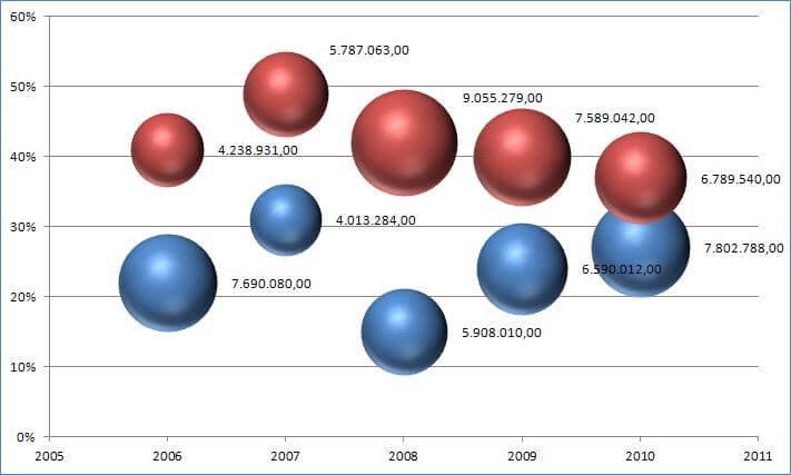 gráfico de bolhas.png