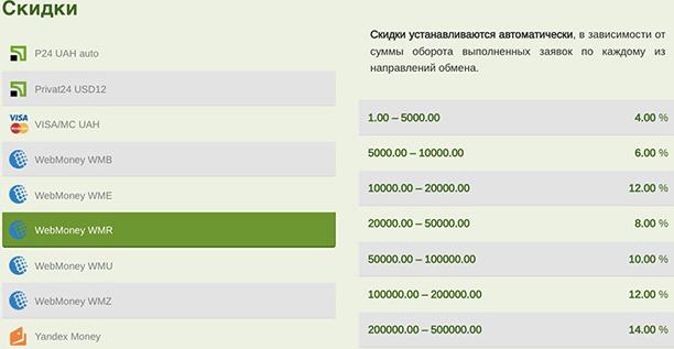 """""""Суперобменка"""": обзор сервиса и отзывов клиентов"""