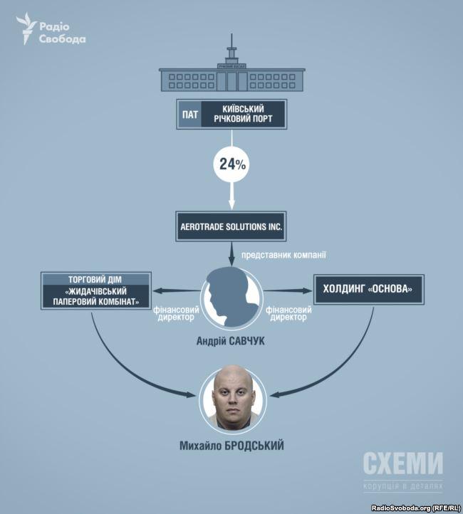 Схема зв'язків Михайла Бродського і ПАТ «Київський річковий порт»