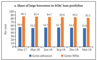 Machine generated alternative text: a Share of Large borrowets in SCBs Loan portfolios loo 8Ó5 854 847 839 842 822 80 70 Ó0 jjjjjj2j š Mar-17 Mar-18 Jun-18 Sep-18 Dec-18 Mai-19 • Gross advances • Gross NPAs