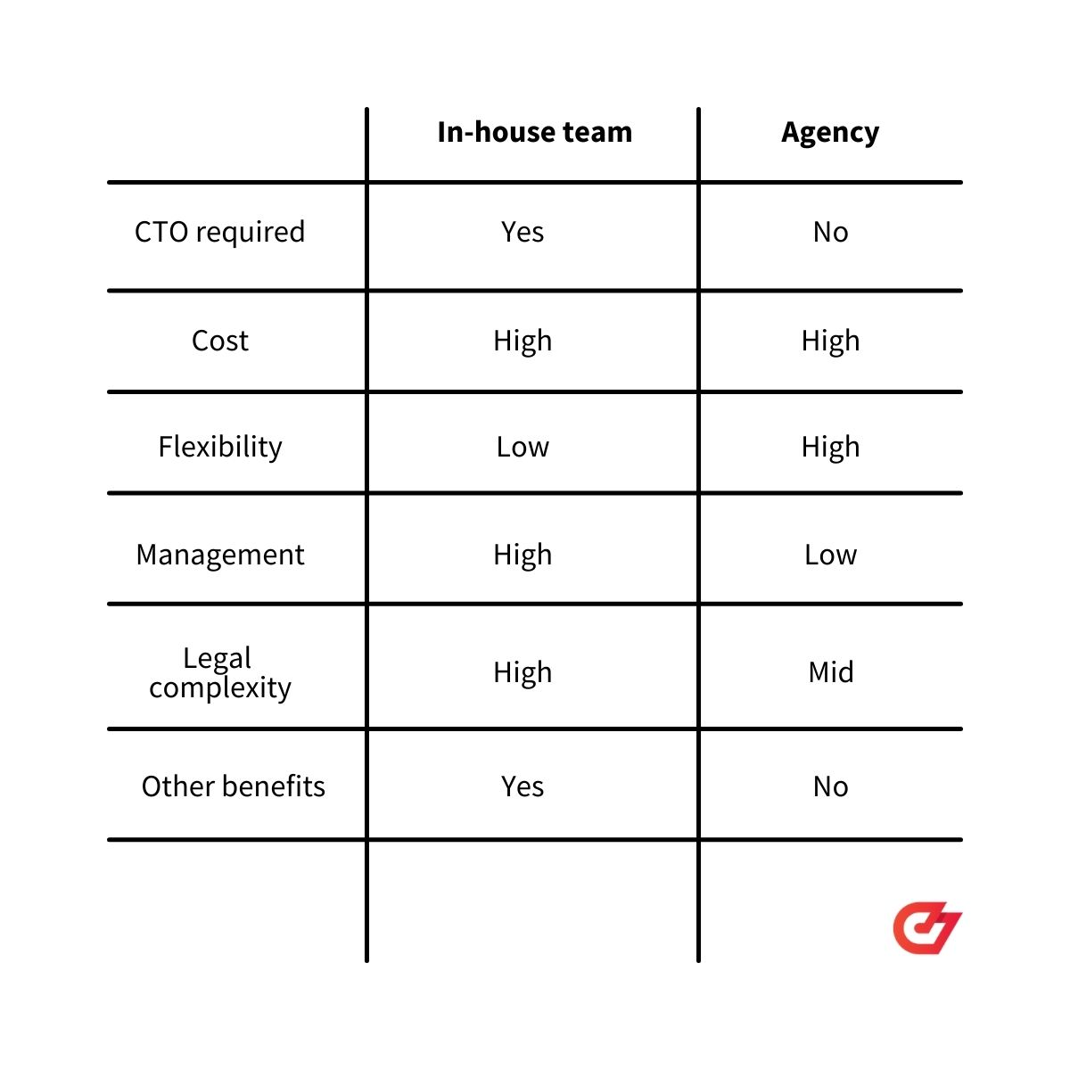 The pros and cons of hiring an agency vs. in-house developers