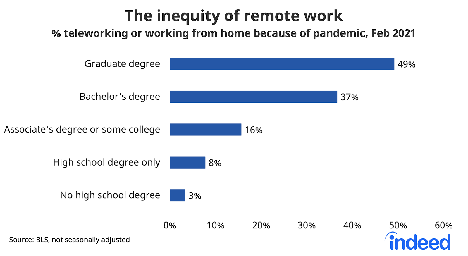 Bar graph showing the inequity of remote work