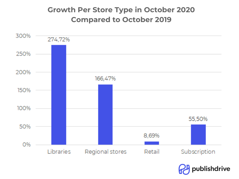 publishdrive_bookstore_growth_october_2020