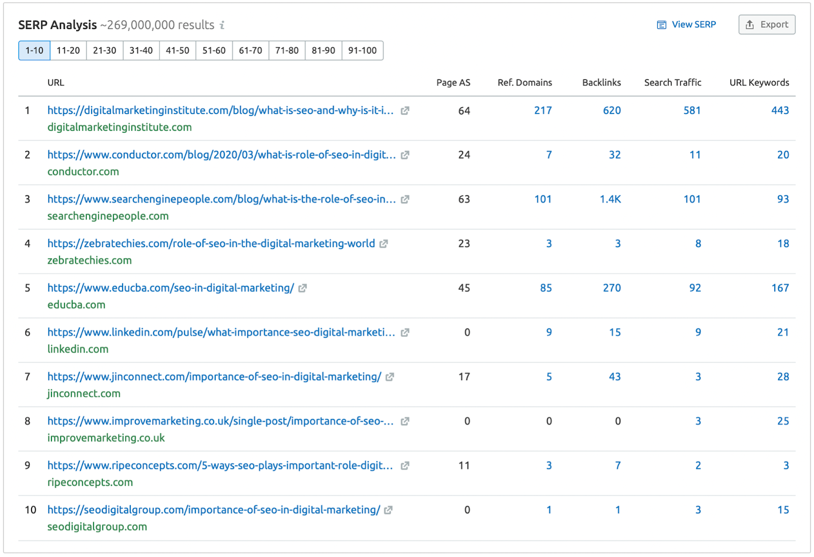"""A table of the top 10 search results for the query """"what is the role of seo in digital marketing."""""""