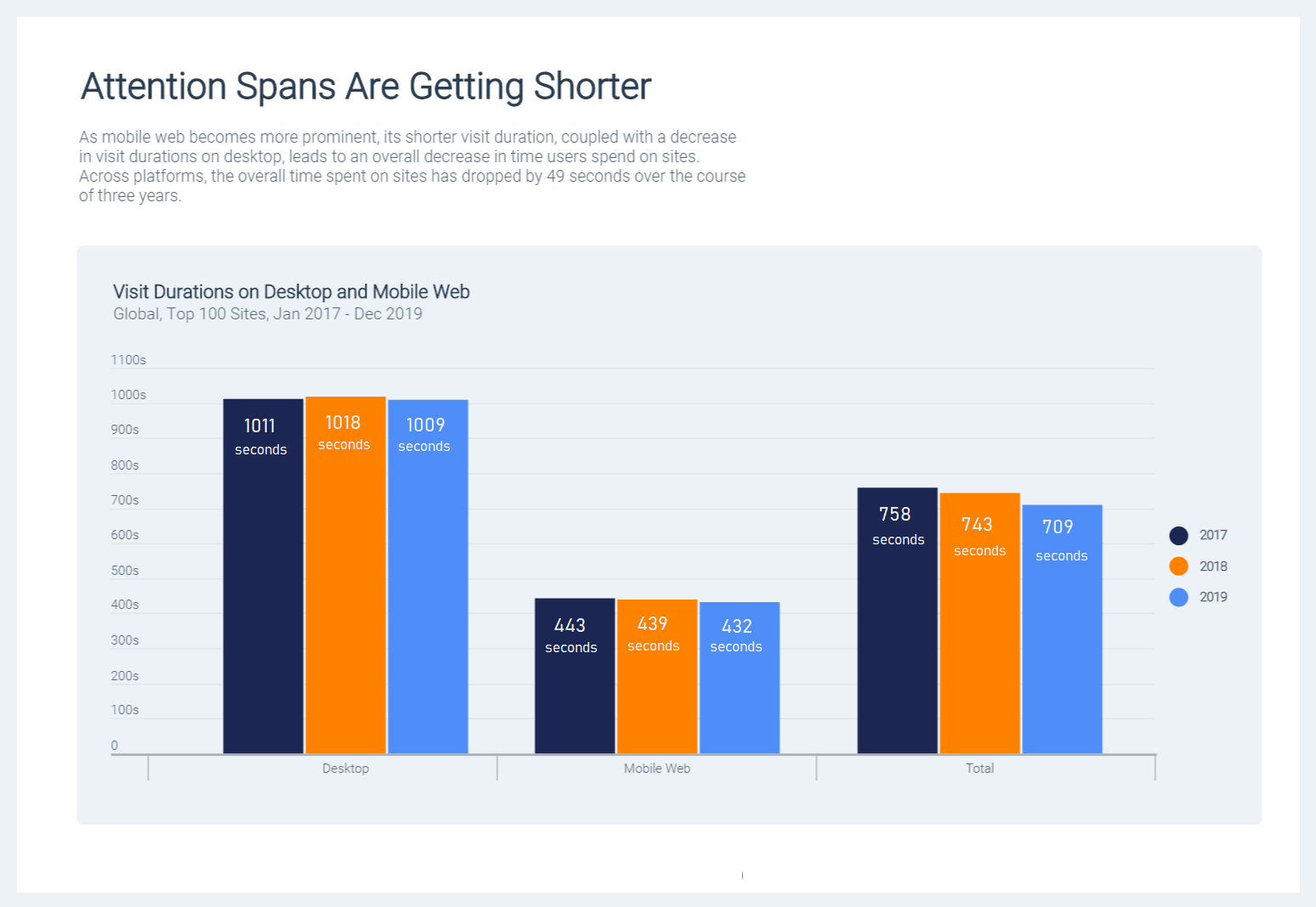 Bar graph showing how attention spans are getting shorter between mobile and desktop