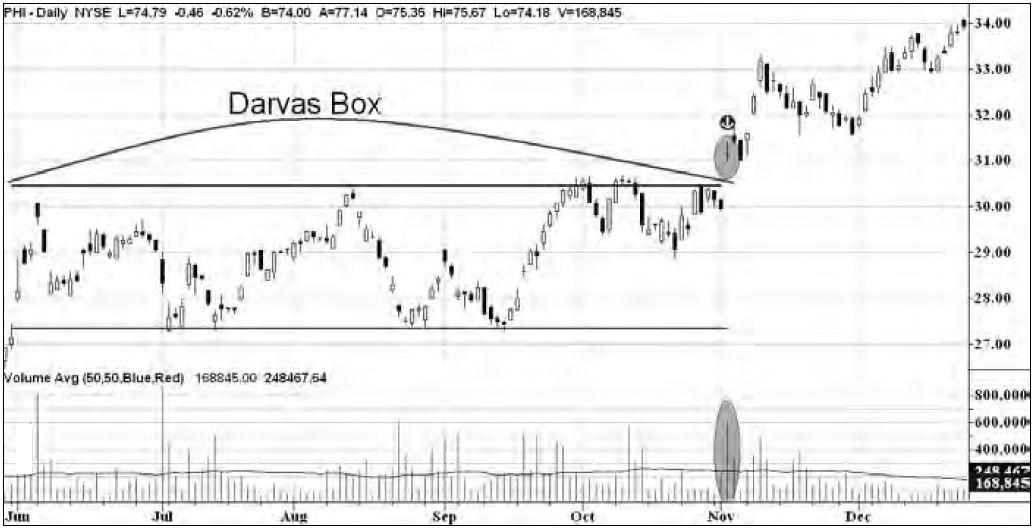 Picture: Darvas Box